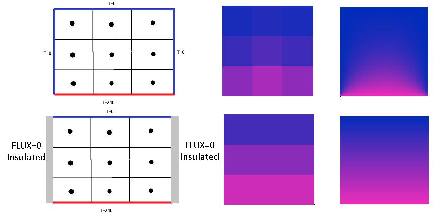 Метод Finite Volume — реализация на примере теплопроводности - 13