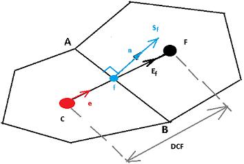 Метод Finite Volume — реализация на примере теплопроводности - 14