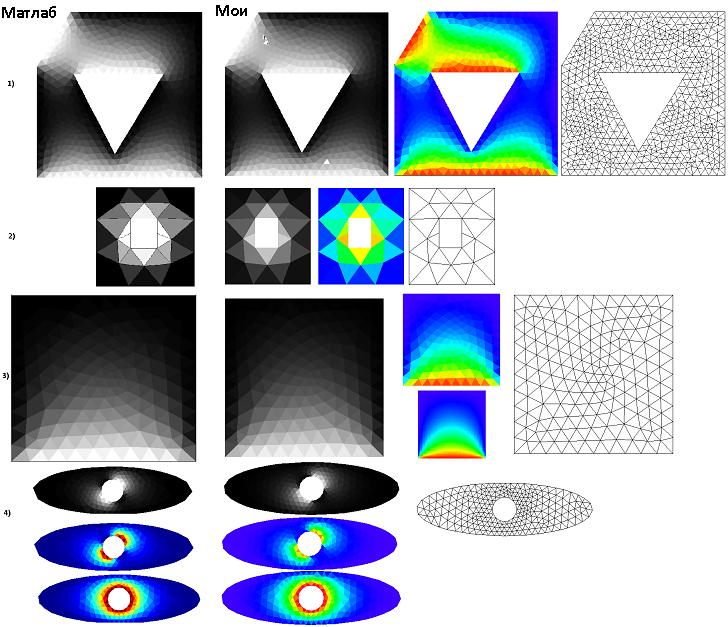Метод Finite Volume — реализация на примере теплопроводности - 18