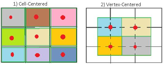 Метод Finite Volume — реализация на примере теплопроводности - 2
