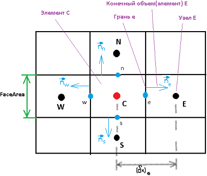 Метод Finite Volume — реализация на примере теплопроводности - 6