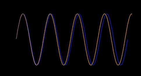 Почему некоторые ноты гармонично звучат вместе - 11