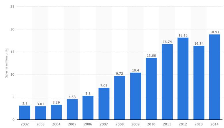 Поставки компьютеров семейства Mac в этом году ожидаются на уровне 20 млн единиц