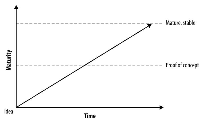 Минимально жизнеспособный продукт – это не продукт, а процесс - 2