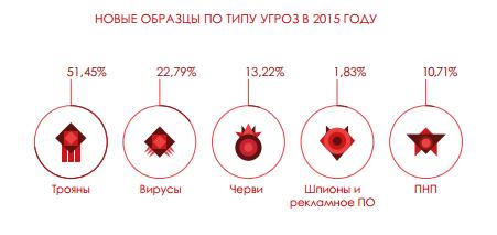 27% всех зафиксированных вредоносных программ появились в 2015 году - 2
