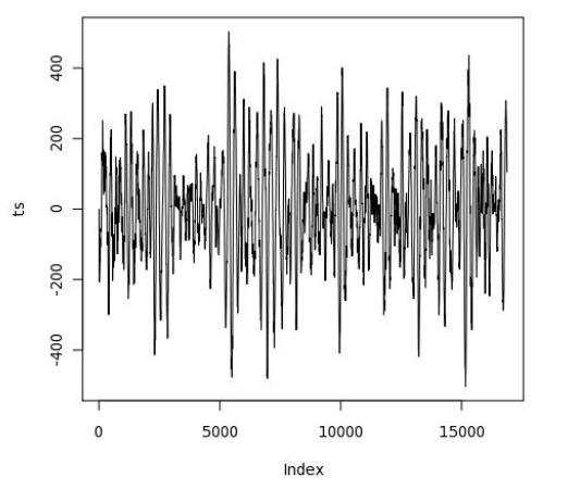 Cтатистический анализ в PostgreSQL с помощью PL-R - 6
