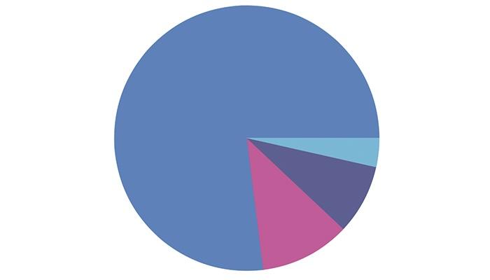 Камасутра Start-up-а. Чеклист из 5 поз, без которых 70% проектов разваливаются менее чем за год - 2