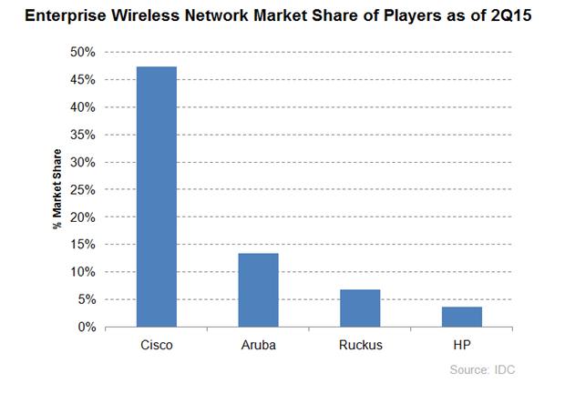 НРE Aruba — Wi-Fi корпоративного уровня - 2