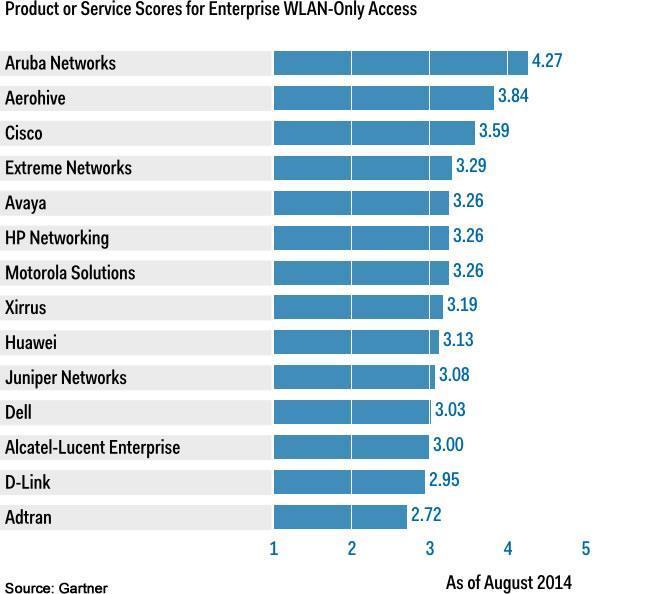 НРE Aruba — Wi-Fi корпоративного уровня - 3