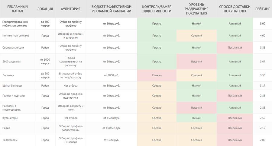 Рекламные сети 3.0: как разработчику перестать раздражать пользователей и при этом заработать больше - 5