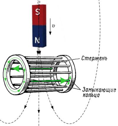 Векторное управление для асинхронного электродвигателя «на пальцах» - 2