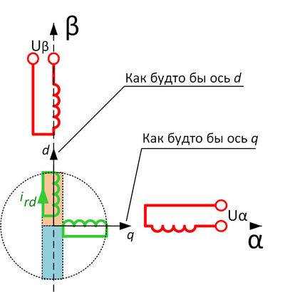 Векторное управление для асинхронного электродвигателя «на пальцах» - 4