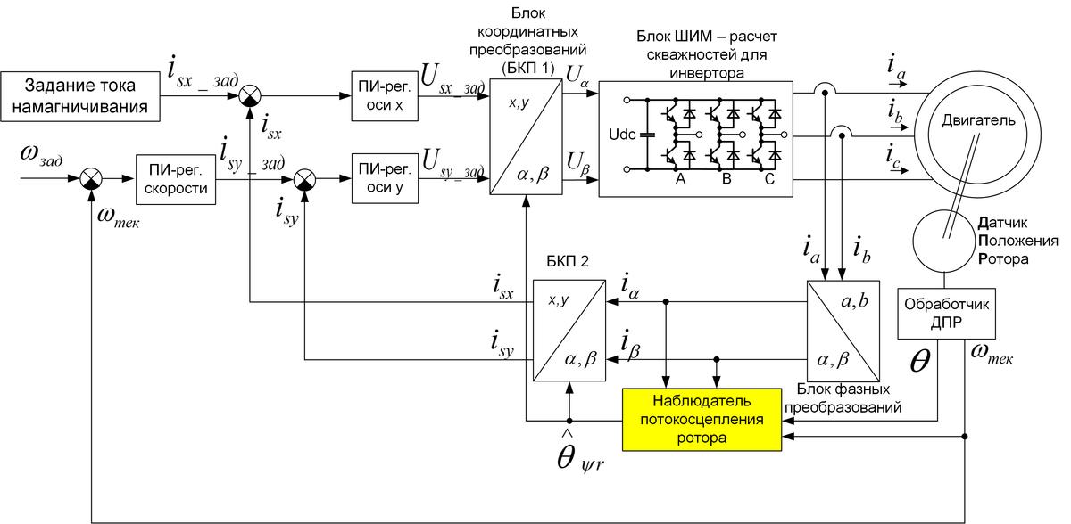 Векторное управление асинхронным двигателем своими руками