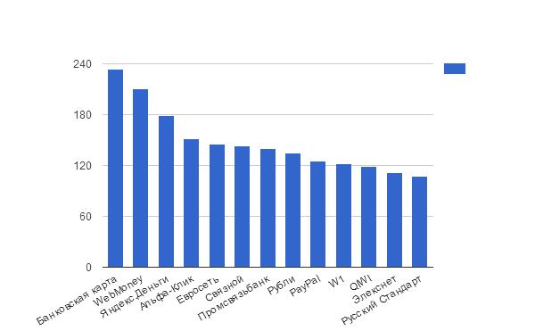 Анализ хостеров и их тарифов на виртуальные серверы - 2