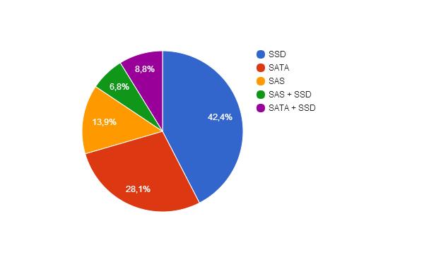 Анализ хостеров и их тарифов на виртуальные серверы - 5
