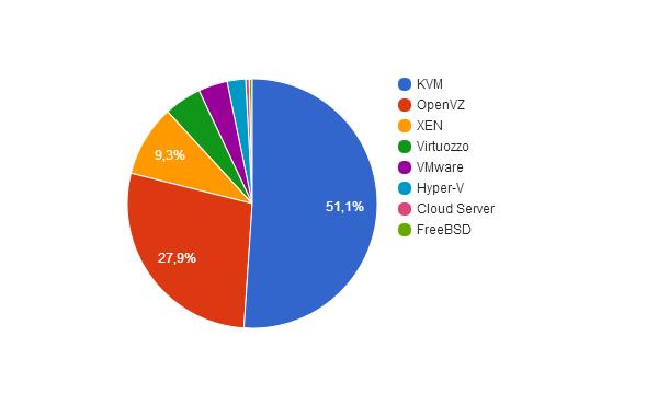 Анализ хостеров и их тарифов на виртуальные серверы - 6