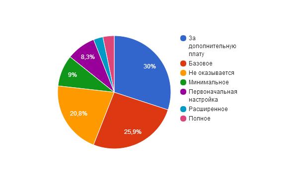 Анализ хостеров и их тарифов на виртуальные серверы - 9