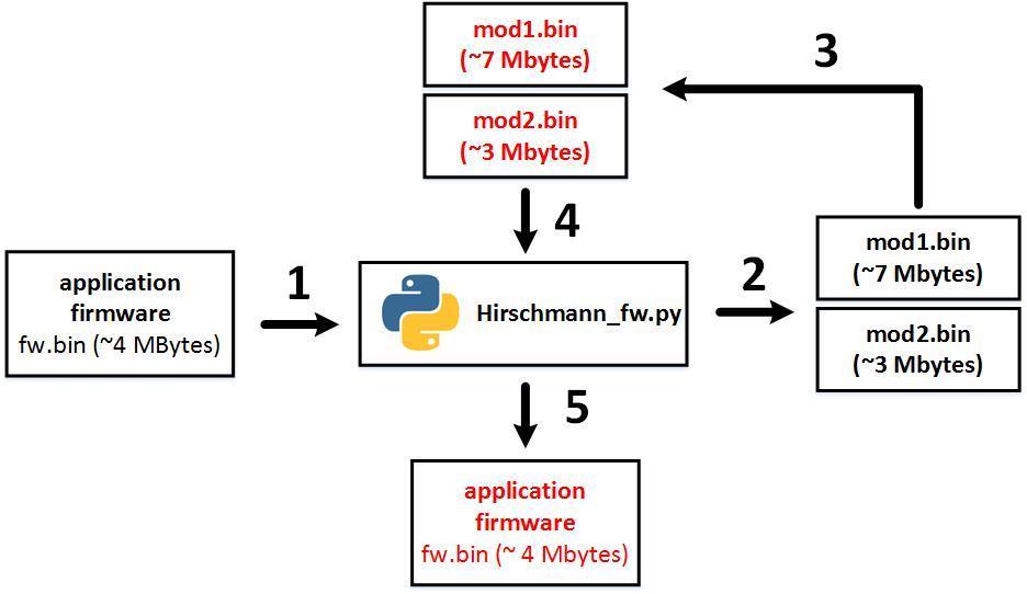 Безопасность прошивок на примере промышленных коммутаторов Hirschmann и Phoenix Contact - 7