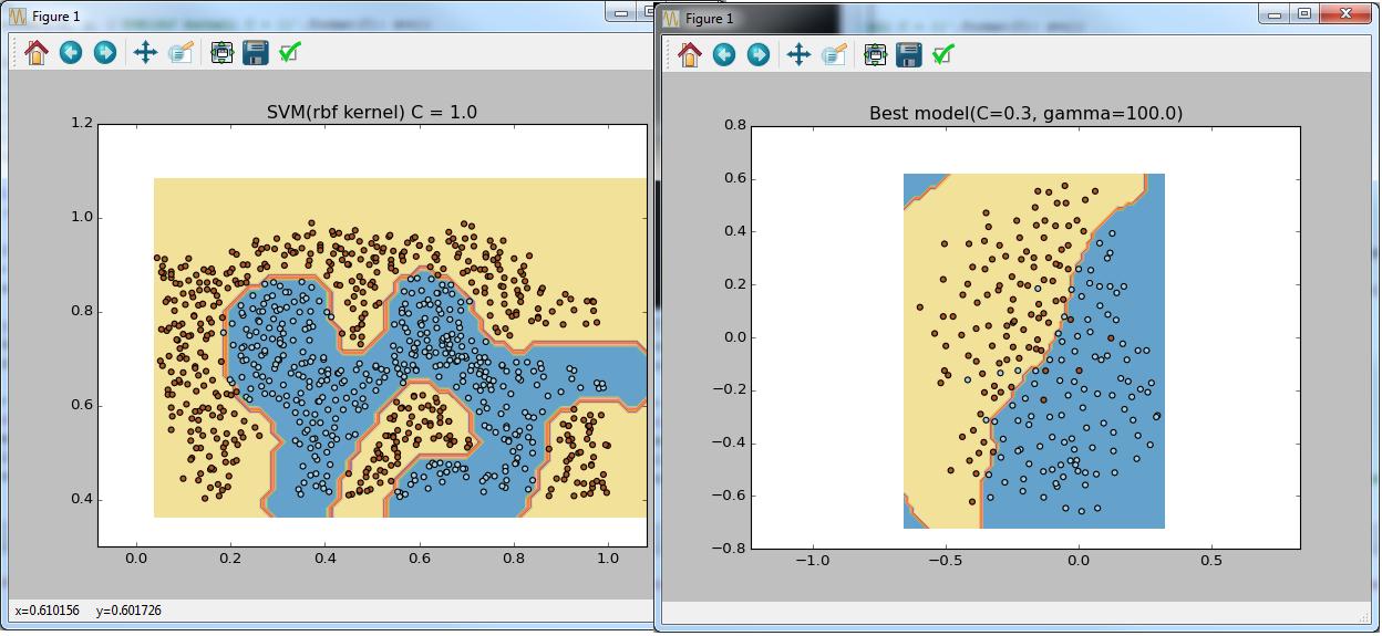 Машинное обучение от Octave-Matlab к Python - 2