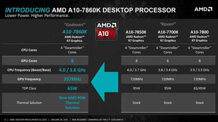 Представлены процессоры AMD A10-7860K и AMD Athlon X4 845 - 1