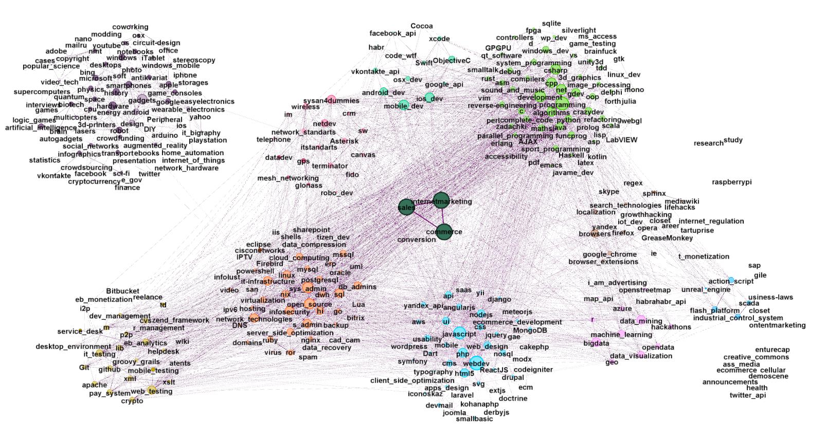 Хабра-граф, -сообщества и куда же делась вся карма - 17