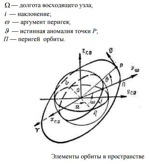 Космический аппарат наблюдения - 2