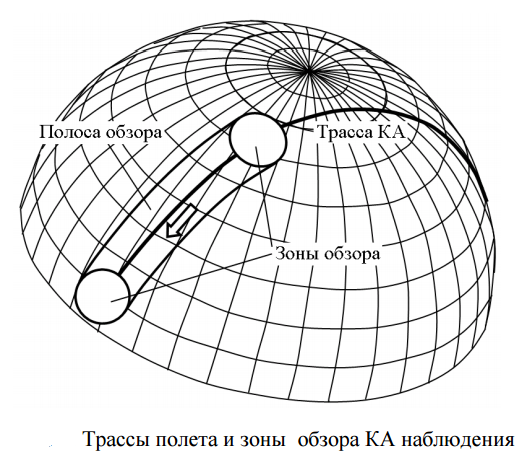 Космический аппарат наблюдения - 3