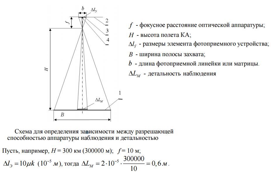 Космический аппарат наблюдения - 4