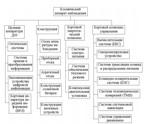 Космический аппарат наблюдения - 5