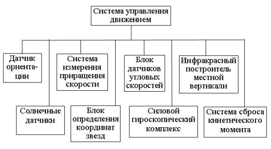 Космический аппарат наблюдения - 6