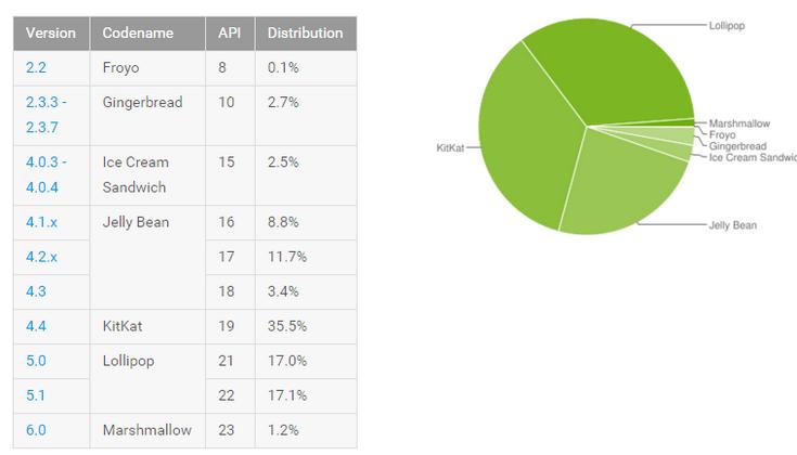 Android 6.0 установлена на 1,2% устройств с ОС Google