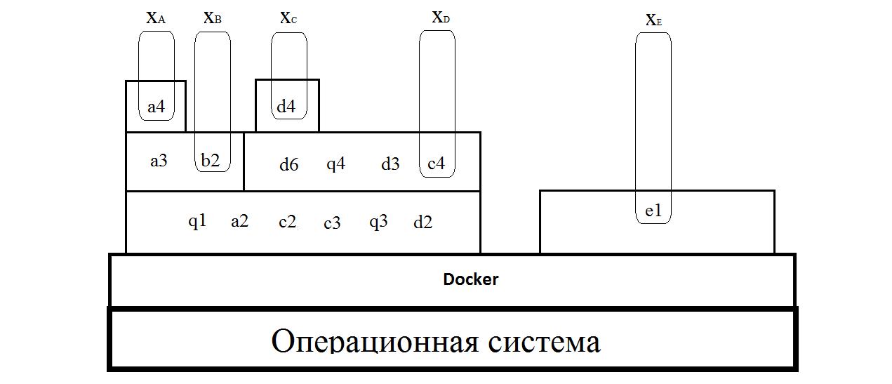 Методика создания образов на примере Docker - 5
