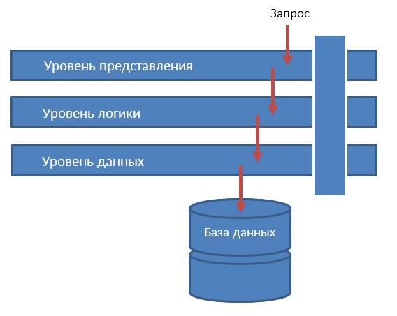 Немного об архитектурах программного обеспечения - 4