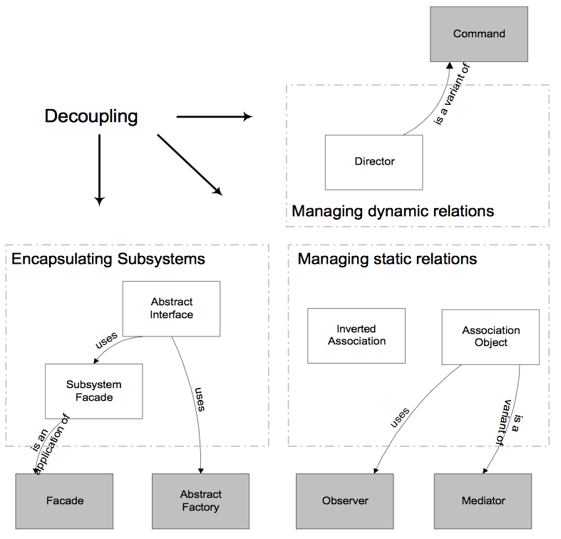 Decoupling architecture