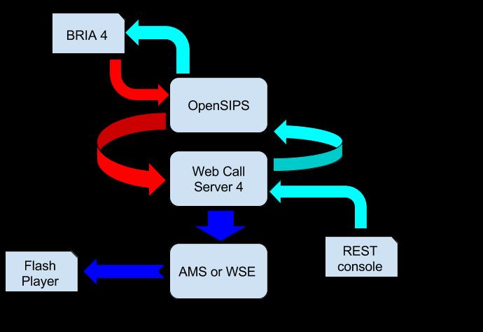 Схема организации теста для OpenSIPS