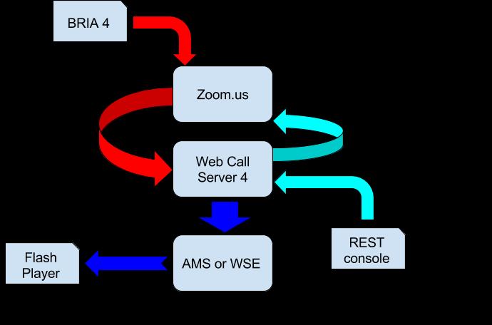 Схема тестирования с использованием сервиса zoom.us