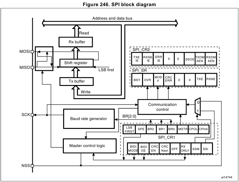 STM32: SPI: LCD — Вы всё делаете не так [восклицательный знак] - 1