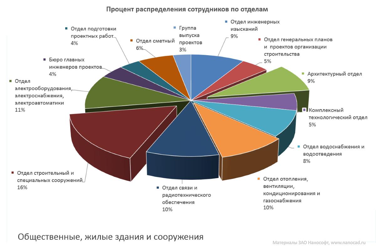 Анализ текущей ситуации на российском BIM-рынке в области гражданского строительства - 2