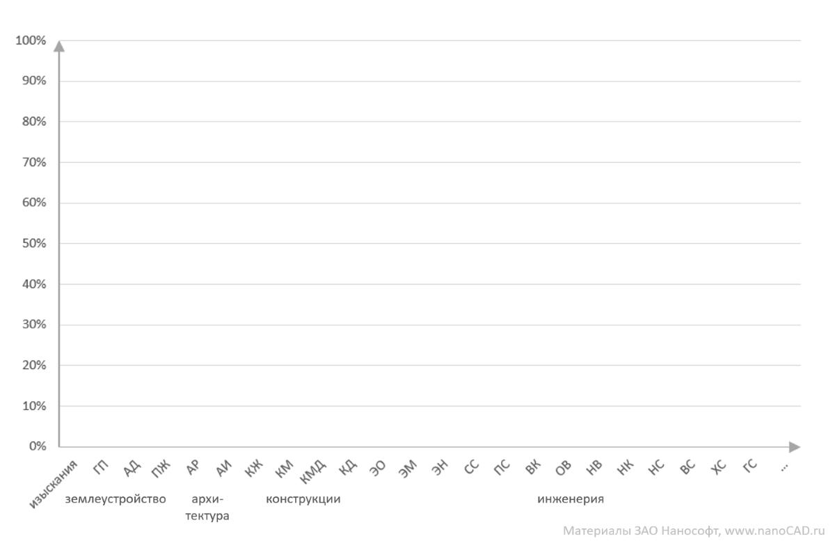 Анализ текущей ситуации на российском BIM-рынке в области гражданского строительства - 3