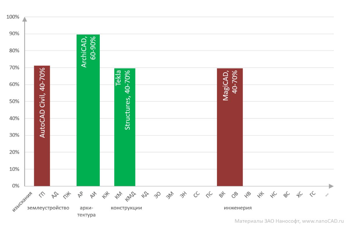 Анализ текущей ситуации на российском BIM-рынке в области гражданского строительства - 4