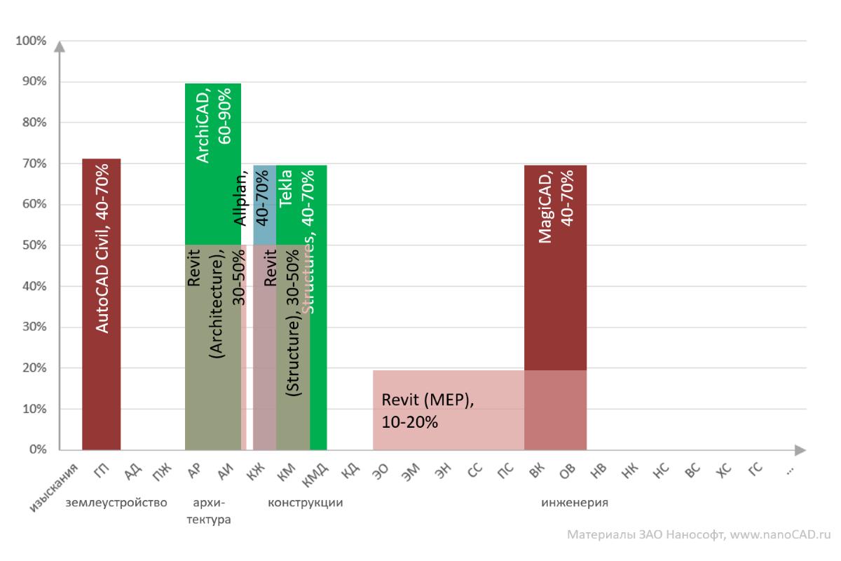 Анализ текущей ситуации на российском BIM-рынке в области гражданского строительства - 5