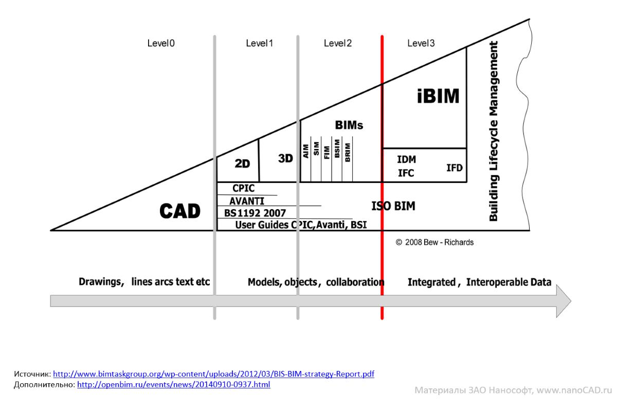 Анализ текущей ситуации на российском BIM-рынке в области гражданского строительства - 6