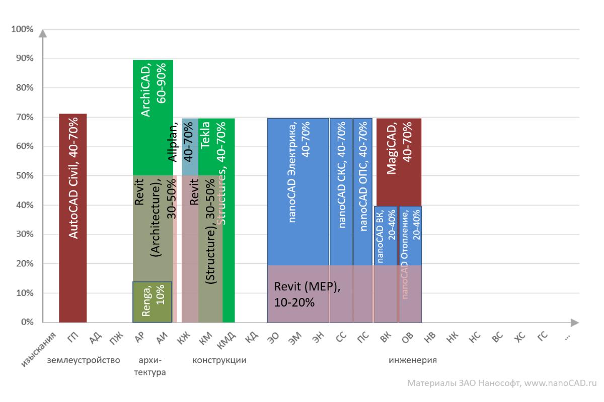 Анализ текущей ситуации на российском BIM-рынке в области гражданского строительства - 7