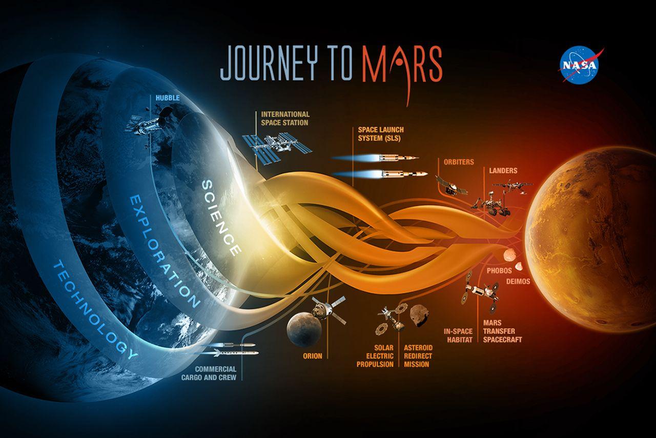 Конгресс — NASA: дайте нам четкий план полета человека на Марс, или мы отменим этот проект - 1