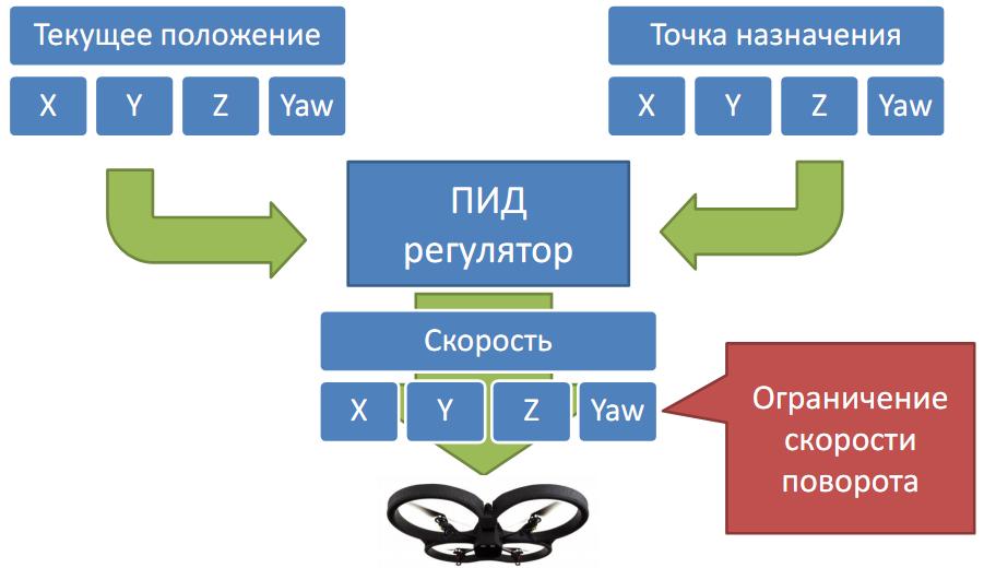 Навигация квадрокоптера с использованием монокулярного зрения - 4