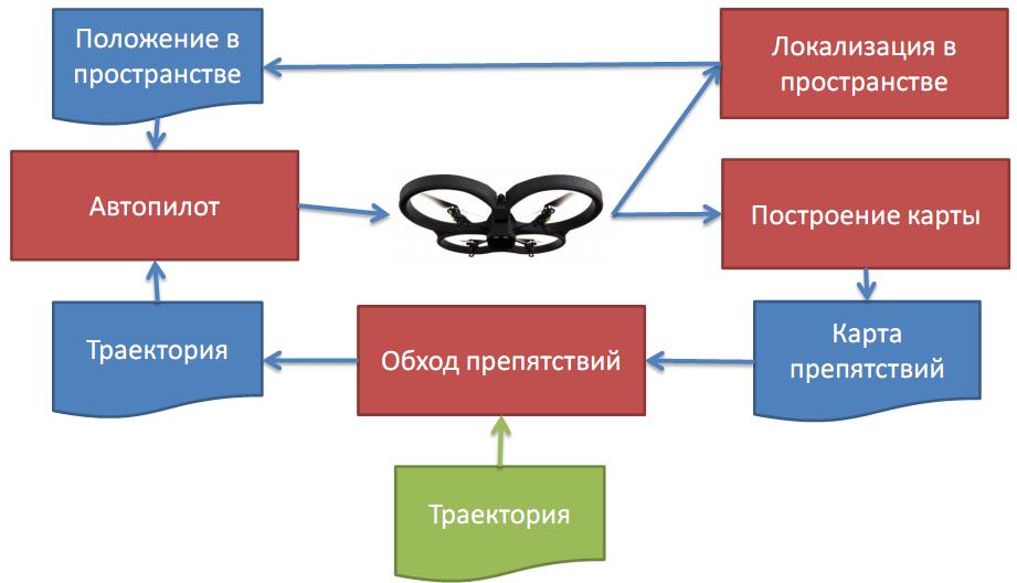 Навигация квадрокоптера с использованием монокулярного зрения - 5