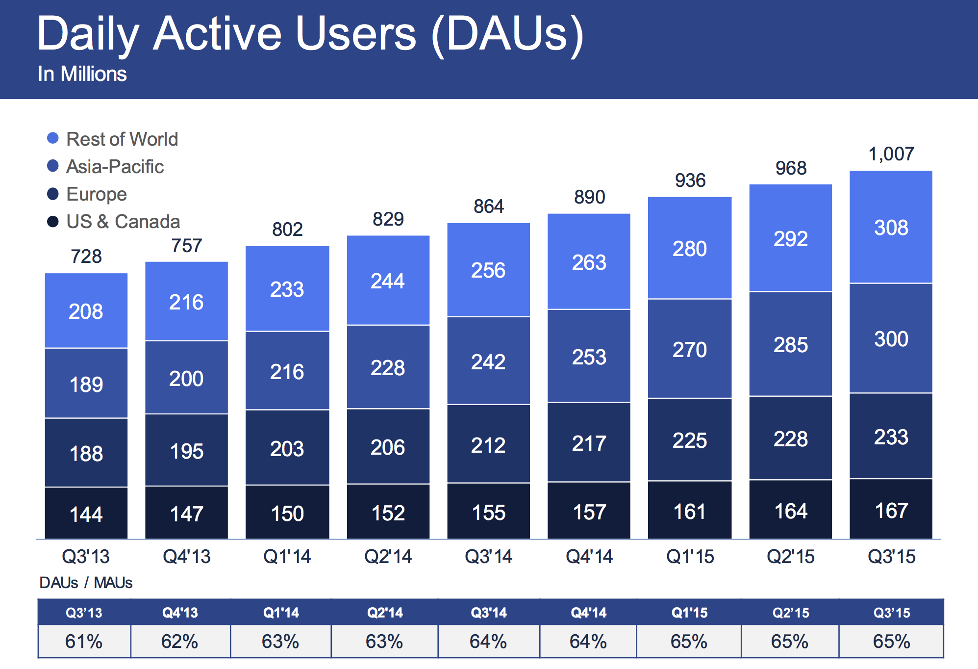 facebook-dau-q3-2015