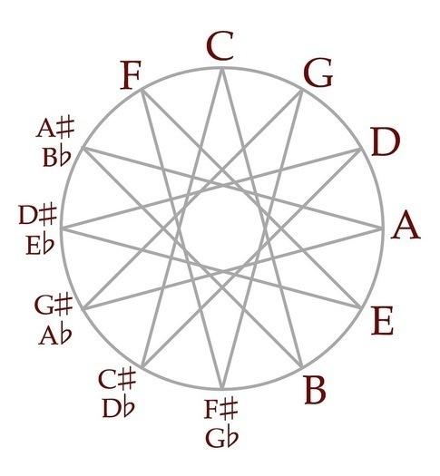 Квинтовый круг: Говорим о музыке простыми словами - 3