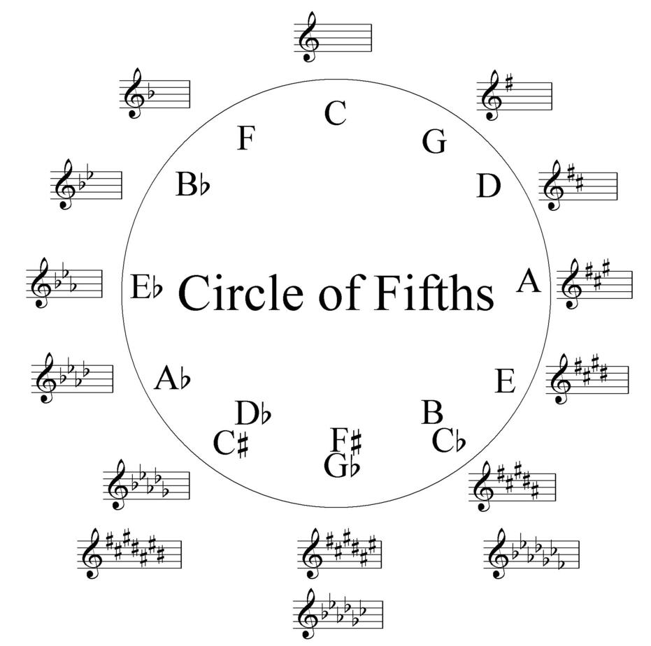 Квинтовый круг: Говорим о музыке простыми словами - 1