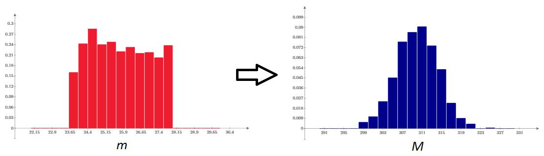 Сиквел задачи о конфетах (или еще раз о Центральной Предельной Теореме) - 2